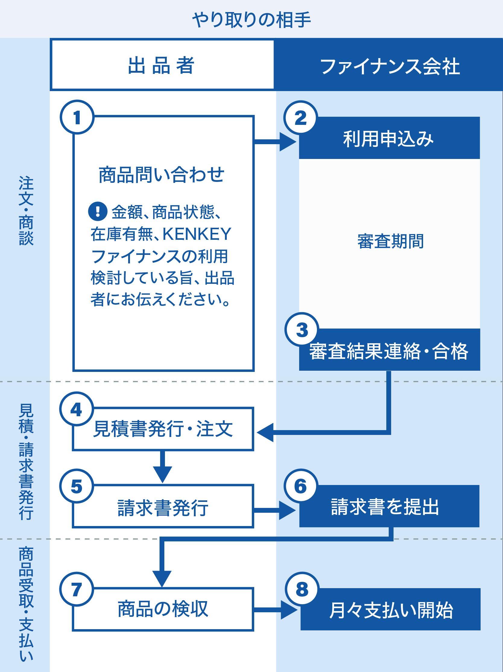 申込みステップのイメージ